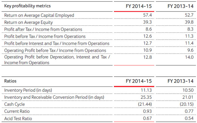 Hero honda financial statement for Honda finance corporation